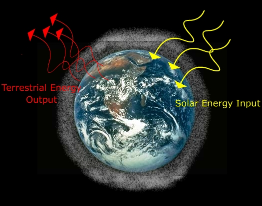 Earth closed_system